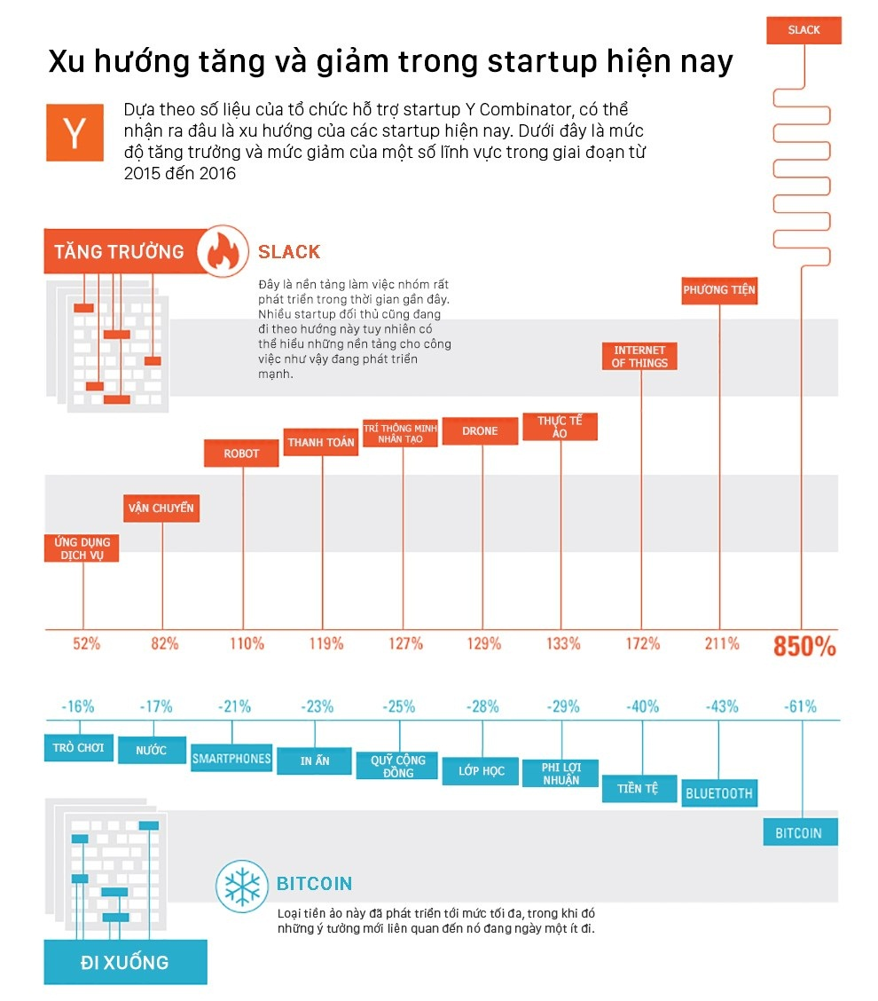 Phân tích xu hướng khởi nghiệp trên thế giới trong các lĩnh vực