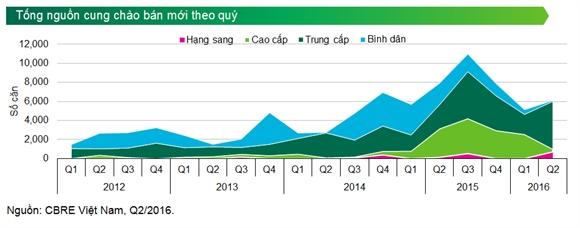 Số liệu các giao dịch bất động sản