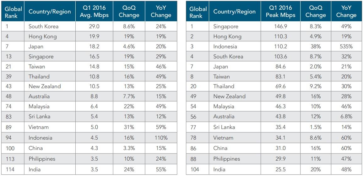 Tốc độ truy nhập internet trung bình của Việt Nam trong quý 1/2016 đạt 5 Mbps, tăng 59% so với cùng kỳ năm 2015