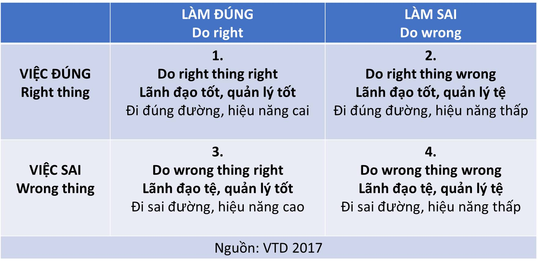 Do right thing right vs Do wrong thing wrong