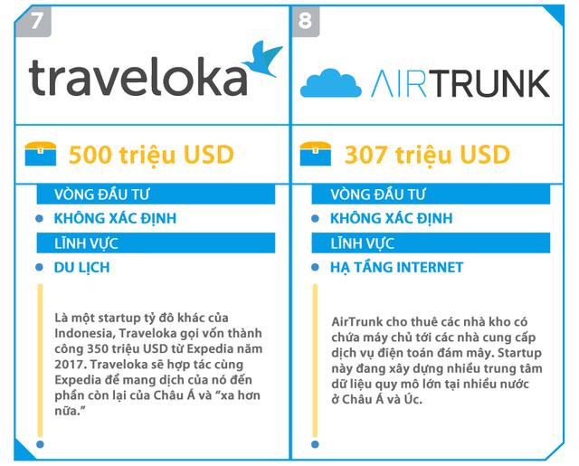 Đây là 15 startup gọi vốn khủng nhất tại Đông Nam Á, 5 trong số này đang có mặt tại Việt Nam - Ảnh 4.