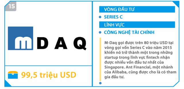 Đây là 15 startup gọi vốn khủng nhất tại Đông Nam Á, 5 trong số này đang có mặt tại Việt Nam - Ảnh 8.