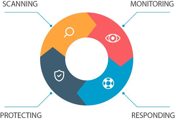 Bốn tính năng chínhcủa nền tảng bảo mật Cystack hoàn toàn tự động dựa trên nền tảng công nghệ cloud computing.