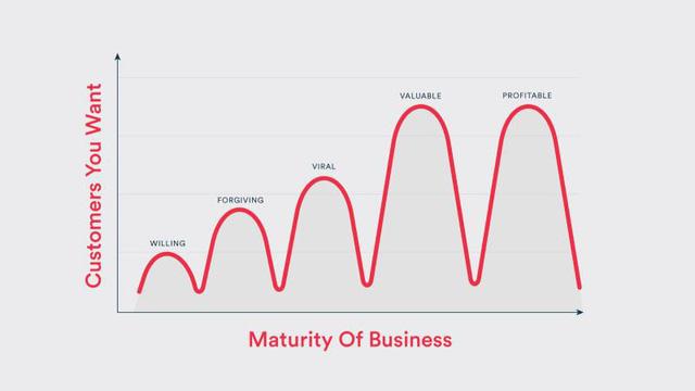Khởi nghiệp cũng cần 'yêu' đúng khách hàng và đến đúng thời điểm - Ảnh 1.
