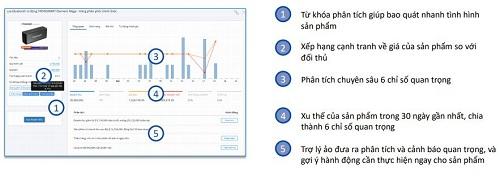 Startup hỗ trợ bán hàng đa kênh kỳ vọng phủ sóng Đông Nam Á - 1