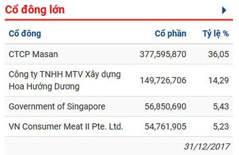 Tỷ phú đô la Nguyễn Đăng Quang: Vài cổ phiếu Masan và những cỗ máy in tiền - Ảnh 2.