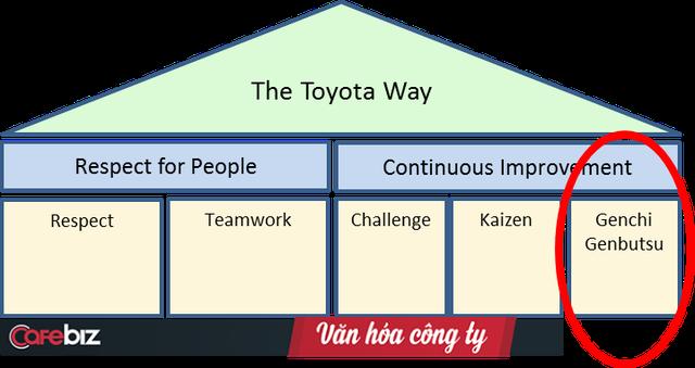 Genchi Gembutsu - Triết lý nổi tiếng của Toyota: Hãy đi mà xem tận mắt! Làm sếp mà chỉ đọc báo cáo, không tự trải nghiệm thì không thể chấp nhận được! - Ảnh 1.