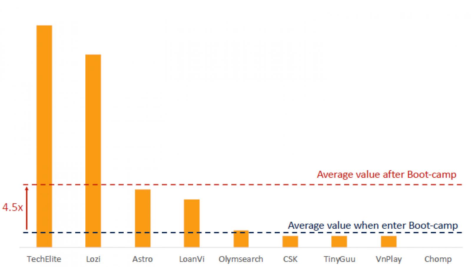 Biểu đồ tăng trưởng về giá trị của startup sau chương trình đầu tư