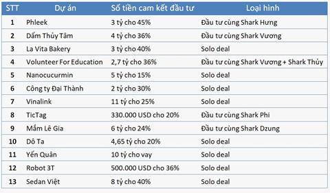 shark phu da cam ket chi bao nhieu tien sau 2 mua shark tank