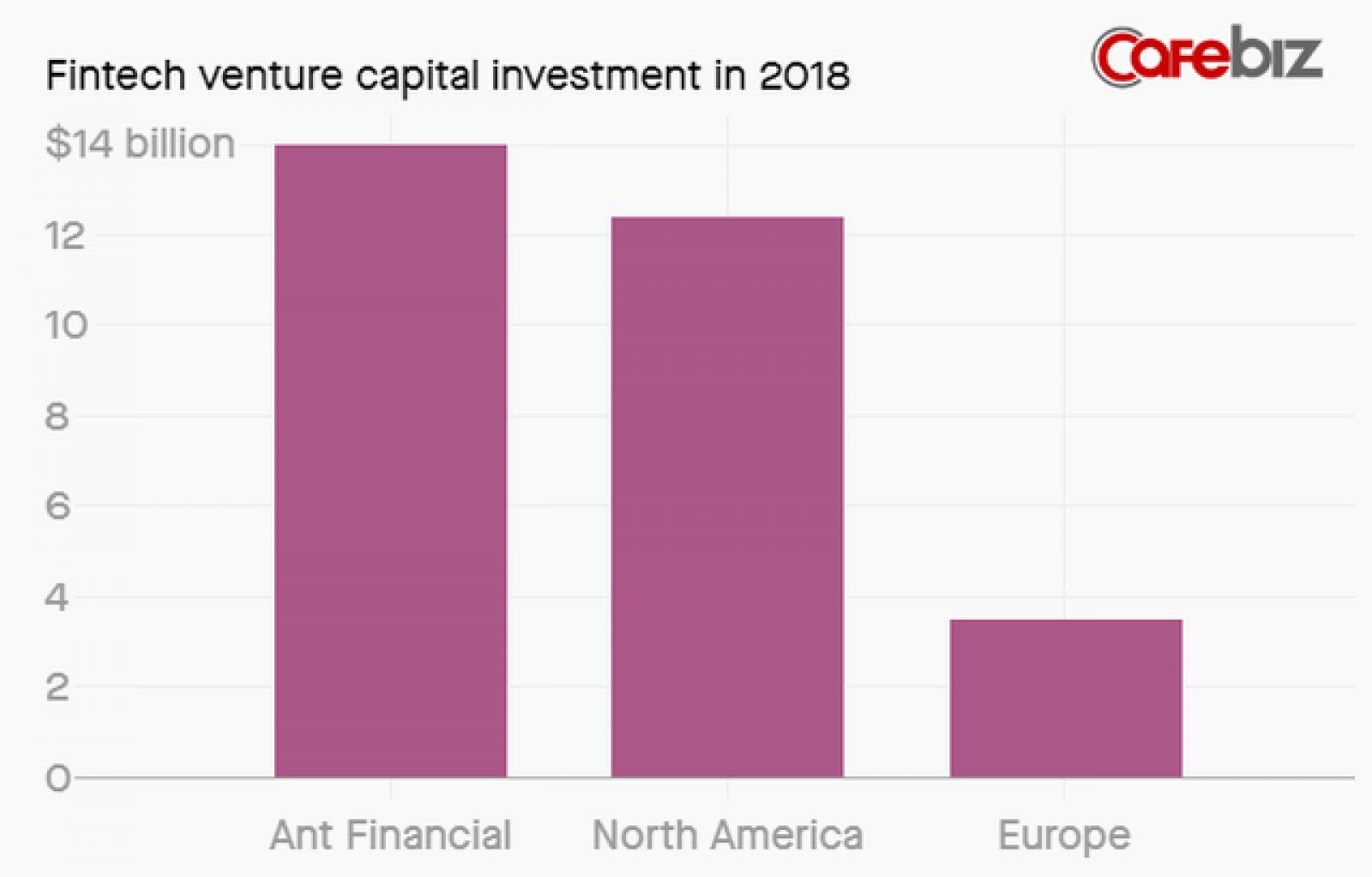 Giá trị đầu tư vào các công ty fintech năm 2018. Giá trị đầu tư vào các công ty fintech năm 2018.