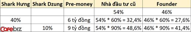 Giải ngố thuật ngữ Shark Tank cùng Shark Dzung: Founder sở hữu 46% cổ phần, Shark lấy 40% thì Founder còn lại bao nhiêu? Vì sao offer 1 tỷ đồng đổi 10% của Shark Dzung lại hời hơn 4 tỷ đồng đổi 40% của Shark Hưng? - Ảnh 2.