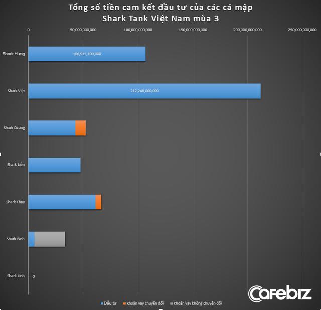 [Thống kê Shark Tank mùa 3] Tổng vốn rót 22 triệu USD, mình Shark Việt 'cân' gần phân nửa, có cá mập ghế nóng không cam kết rót đồng nào, thống kê cho thấy Shark Bình chỉ chuyên đi ké - Ảnh 1.
