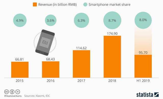 """Pha """"chết hụt"""" của Xiaomi: Doanh thu thảm bại, thị trường giảm sút, nhưng nhanh chóng vực dậy nhờ """"bán mọi thứ trên đời"""" - Ảnh 6."""