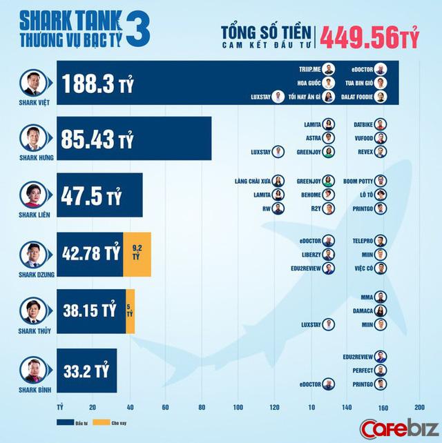"""Shark Hưng sẽ là đại diện Việt Nam duy nhất chuẩn bị tham dự """"Đại hội cá mập"""" Shark Tank Summit 2019, hội ngộ 40 phiên bản toàn cầu - Ảnh 2."""