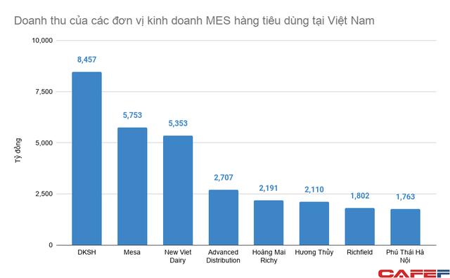 Công ty Thụy Sĩ 120 năm có mặt tại Việt Nam, bán buôn từ bao cao su đến máy móc công nghiệp doanh thu gần chục nghìn tỷ đồng mỗi năm - Ảnh 2.
