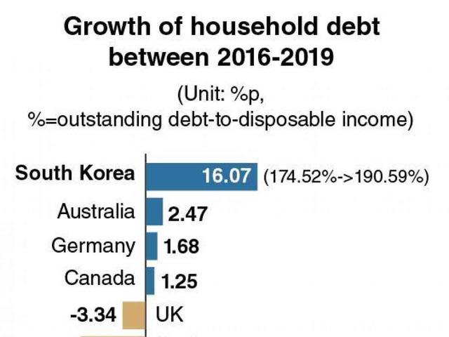 Sự thật đau lòng sau con số 6 triệu người Hàn Quốc đăng ký kinh doanh mới: Không thể xin được việc, đành startup, nợ nần, loay hoay tìm lối thoát - Ảnh 2.