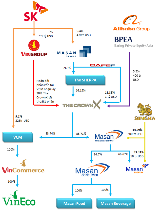 (BI) Kiềng ba chân: Giải mã tầm nhìn chiến lược phía sau việc Masan nhận lại chuỗi Vinmart từ Vingroup, nhanh nhẹn bắt tay cùng Alibaba - Ảnh 1.